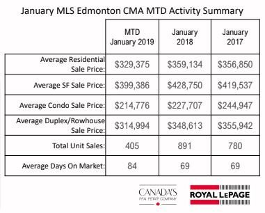 January 2019 Market MTD Update