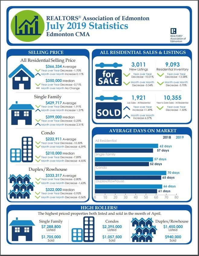 Edmonton Region Real Estate Update